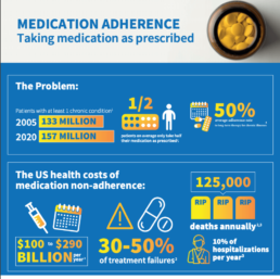 medication adherence graphic
