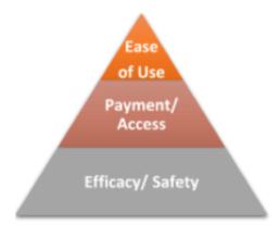 triangle tier graphic